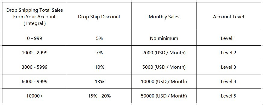 Hmspaces drop shipping discount rates